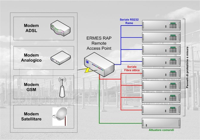 ERMES - Extended Remote Management for Electrical Substation
